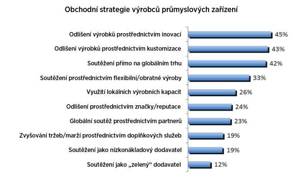 Graf 1: Obchodní strategie výrobců průmyslových zařízení