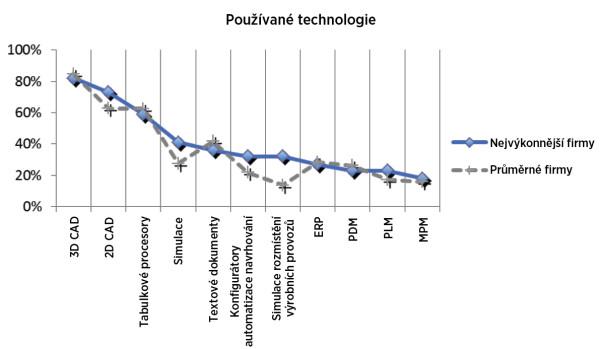 Graf 4: Technologie používané pro navrhování a vývoj produktů