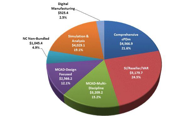Struktura tržeb za software pro počítačovou podporu vývoje výrobků v roce 2012. Zdroj: CIMdata