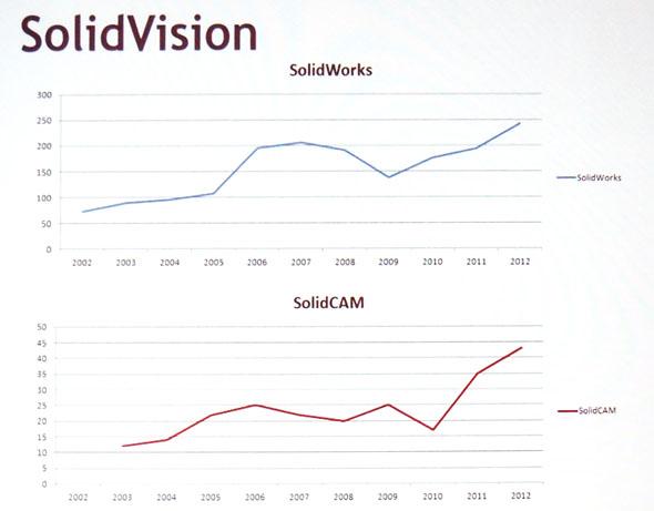 Vývoj prodejů komerčních licencí softwaru SolidWorks a SolidCAM od firmy SolidVision. Foto: Jan Homola