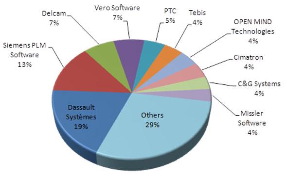 Po akvizici Delcamu bude Autodesk trojka na trhu s CAM systémy. Graf zobrazuje tržní podíly dodavatelů NC softwaru v roce 2011. Zdroj: CIMdata
