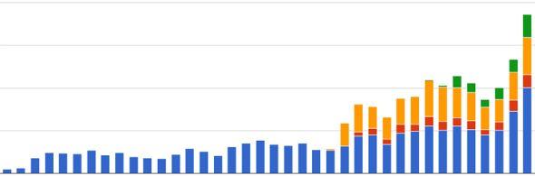 Návštěvnost webu Caxmix.cz (modrá) s připojenými subdoménami v období září 2010 až říjen 2013. Zdroj: Google Analytics