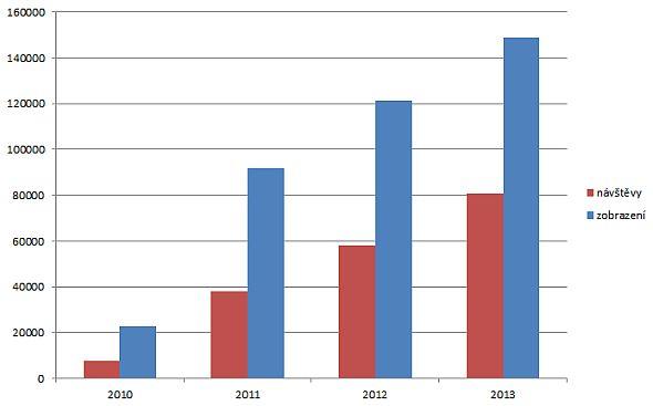 Souhrnná návštěvnost webu Caxmix.cz v letech 2010 až 2013 (v roce 2010 pouze září až prosinec, v roce 2013 pouze leden až říjen). Zdroj: Google Analytics