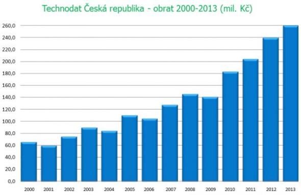 Vývoj tržeb skupiny firem Technodat v letech 2000 až 2013. Zdroj: Technodat