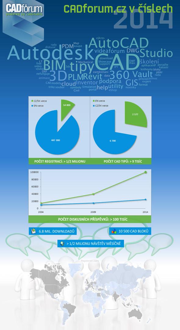 Infografika k webu CADforum.cz na počátku roku 2014. Zdroj: CAD Studio