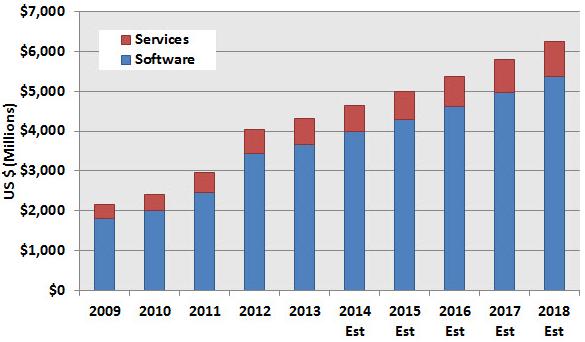 Vývoj tržeb za CAE software s výhledem do roku 2018. Zdroj: CIMdata