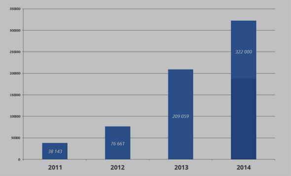 Vývoj počtu návštěvníků webu Caxmix.cz za rok (web byl založen na v září roku 2010, údaje za letošní rok vycházejí z predikce podle dosavadní návštěvnosti).