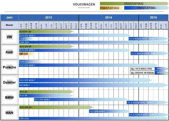Časový plán zavádění systému Catia v uskupení CAx Einsatz Gruppe. Zdroj: Catia-forum.cz