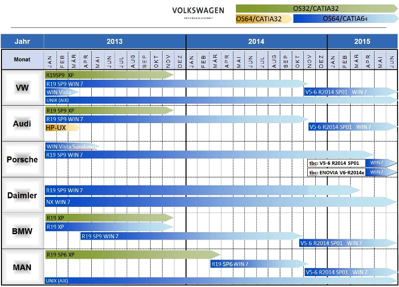 Automobilky plánují přechod na systém Catia V5-6R2014, změna se dotkne i českých firem