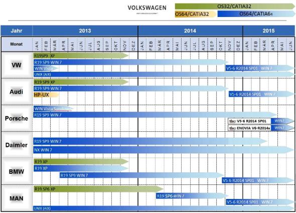 Německé automobilky (CEG - CAx Einsatz Gruppe) budou koncem roku 2014 přecházet na zatím poslední release CATIA V5, a sice V5-6R2014 (podle starého značení by to odpovídalo V5R24). U Porsche bude navíc nasazena i Enovia V6-R2014x a Daimler má paralelně s CATIA nasazený Siemens NX. Graf: Catio fórum
