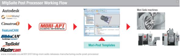 Postup zpracování dat pro stroje DMG Mori. Zdroj: DMG Mori