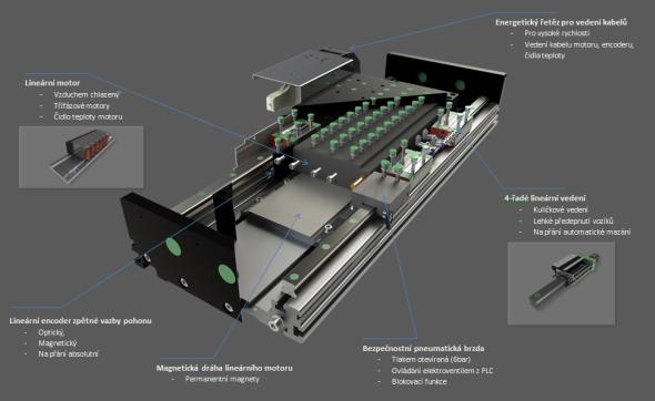 Schéma šasů a vnitřní části řezacího stroje. Foto: Hiwin