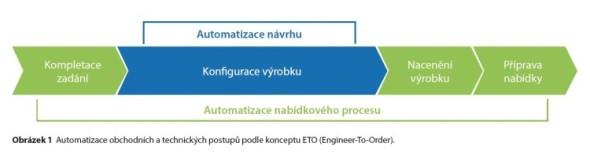 Automatizace obchodních a technických postupů podle konceptu ETO (Engineer-To-Order).