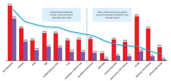 Graf zobrazuje míru povědomí (červená) a skutečného aktuálního využití (fialová) technologií pro vývoj výrobku mezi 409 respondenty průzkumu. Modrá linie pak ukazuje poměr využití těchto technologií ve skupině těch respondentu, kdo o jejich existenci vědí.