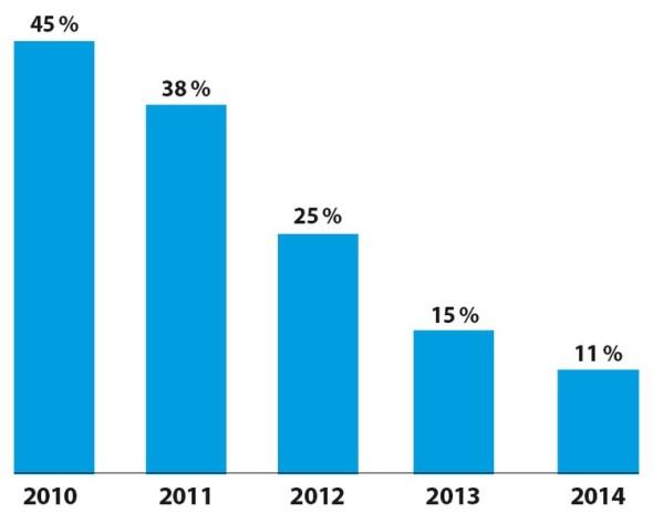 Rozšířenost Windows XP mezi českými uživateli v posledních letech prudce klesá. Graf zobrazuje zastoupení tohoto operačního systému mezi návštěvníky webu Caxmix.cz v letech 2010 až 2014. Letošní rok je reprezentován pouze obdobím do poloviny března.