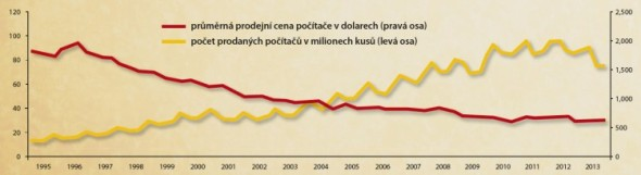 Vývoj prodejů osobních počítačů a jejich průměrné prodejní ceny v letech 1995 až 2013.