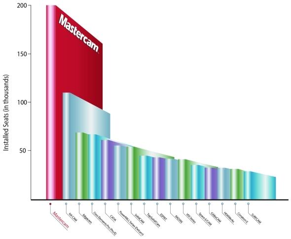 Zanalýzy CIM data vyplývá, že je Mastercam nejpopulárnější CAM. Foto: CIM data