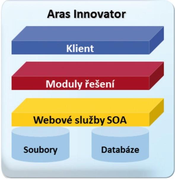 Aras Innovator je open source s třívrstvou architekturou na bázi SOA.