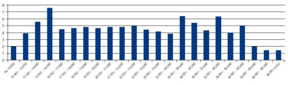 Graf 1 Procentuální rozložení výše mezd v českém průmyslu. V grafu snadno poznáte, nakolik výjimečná je vaše příjmová skupina. Zdroj: ČSÚ.