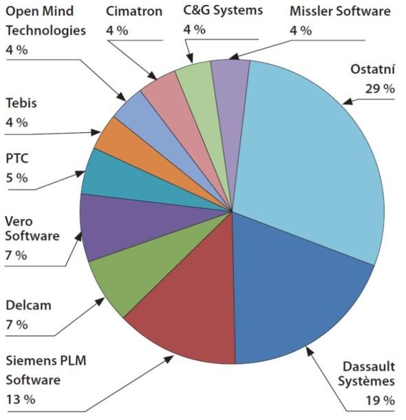 Po akvizici Delcamu bude Autodesk trojka na trhu s CAM systémy, což je dost dobrá výchozí pozice, vezmeme-li v potaz, že teprve tady začíná masivní úsilí k migraci stávajících uživatelů softwaru Autodesku od konkurenčních CAM řešení na Delcam. Graf zobrazuje tržní podíly dodavatelů NC softwaru v roce 2011.