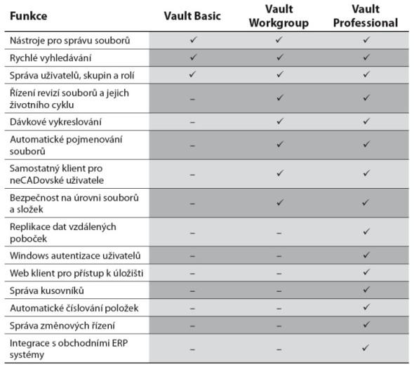 Porovnání výbavy různých verzí aplikace Autodesk Vault.