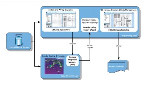 Schéma synchronizovaného procesu návrhu systému Catia V5 využitím rozhraní Harness Integration Manager.