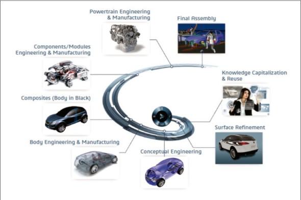 Procesu vývoje automobilu se účastní mnoho profesí a specialistů. Jim všem má Target Zero Defect pomoci snížit chybovost.