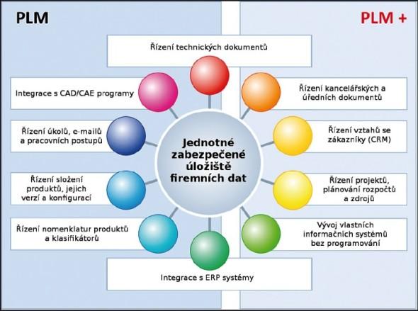 Pokud chcete mít ve firemních datech pořádek, musíte se dříve nebo poději seznámit s řešením označovaným jako PLM.