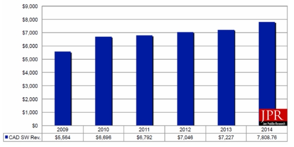 Analýza ročního obratu vykazuje meziroční růst o 4 % (číselné údaje uvedeny vmiliónech dolarů). Zdroj: Jon Peddie Research