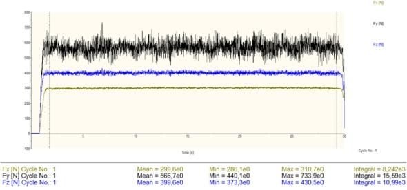 Výsledkem měření je časový průběh a spektrum, které lze považovat za širokopásmový signál. Jedná se o záznam složek řezných sil vznikajících při obrábění.