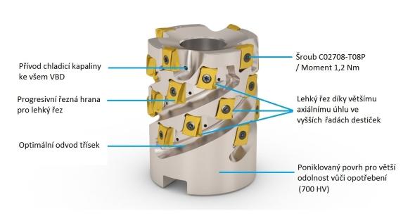 Fréza umožňuje vnitřní přívod procesní kapaliny ke všem vyměnitelným břitovým destičkám. Foto: Seco Tools