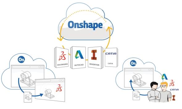 Onshape podporuje datové formáty populárních CAD řešení