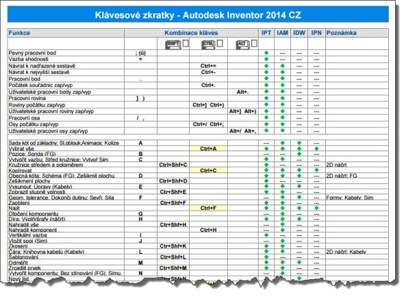 Seznam klávesových zkratek pro Autodesk Inventor 2014 přehledně zpracovala společnost CAD Studio