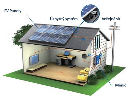 Fotovoltaika a alternativní zdroje dělají zdomů mikroelektrárny. Foto: GreenCzech.cz