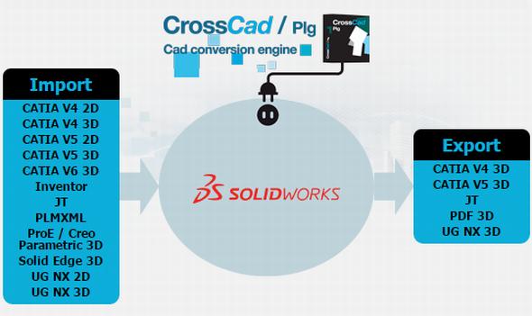 Datakit rozšiřuje nové převaděče pro SolidWorks