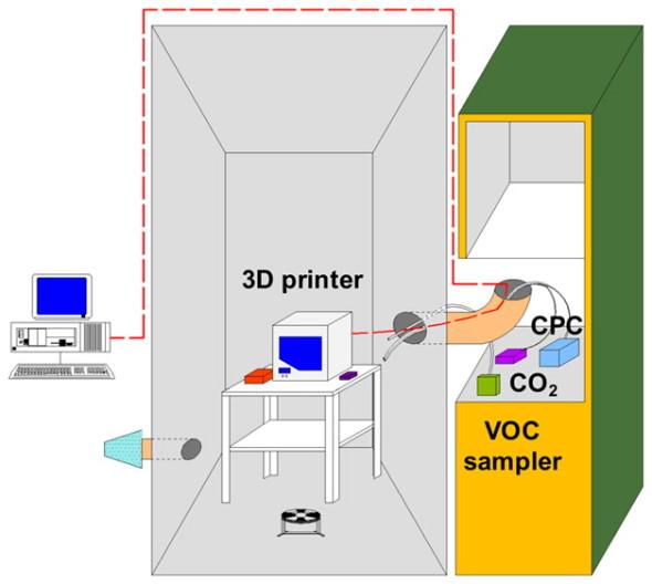 Studie odhaluje zdravotní rizika materiálů pro 3D tisk