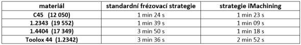 10-SolidCAM-Iscar-ZCU-Plzen-prakticka-ukazka-experiment-iMachining