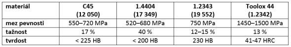 2-SolidCAM-Iscar-ZCU-Plzen-prakticka-ukazka-experiment-iMachining