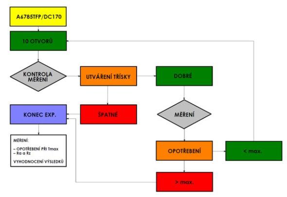 Obr. 1 – Schéma experimentu