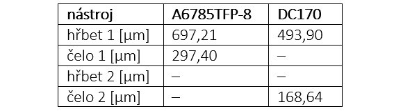 Tab. 2: Velikost opotřebení [μm]