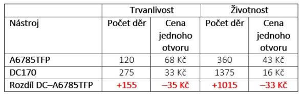 Tab. 5 – Porovnání nákladů na nástroje po vyvrtání jednoho otvoru