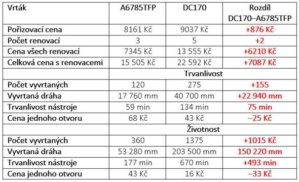 Tab. 6 Porovnání vrtáků A6785TFP-8 a DC170
