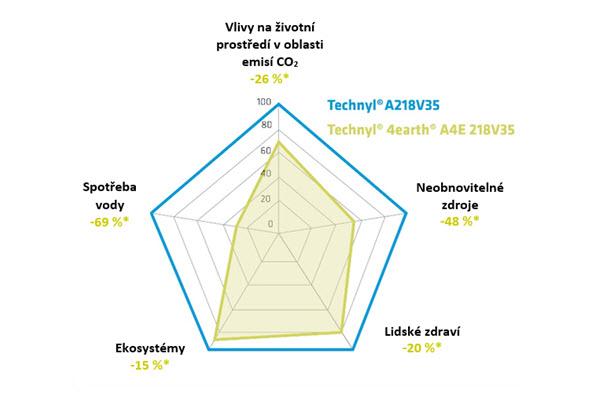 Negativní vlivy produktu Technyl 4earth na životní prostředí vprůběhu celého životního cyklu jsou významným způsobem sníženy oproti základnímu produktu Technyl PA6.6. Graf: Solvay