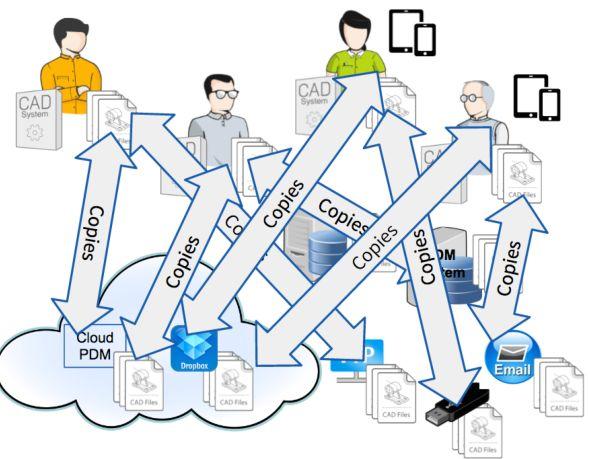 Jak probíhá výměna dat ve vaší firmě?