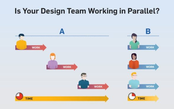 Pracuje váš konstrukční tým sériově (A – práce konstruktéru na sebe navazuje) nebo paralelní (B – tým lidí spolupracuje souběžně)?