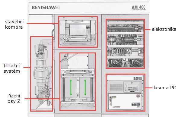 Schéma zařízení Renishaw AM 400