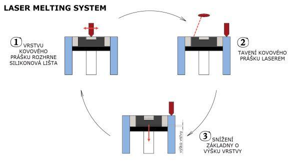 Schéma procesu tavení práškového kovu metodou Selective Laser Melting