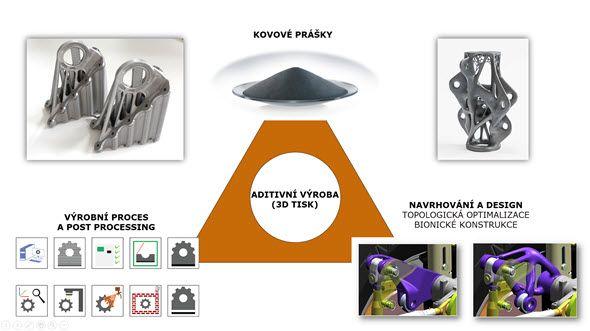 Proces aditivní výroby tvoří tři důležité oblasti: prášková metalurgie (vývoj, výroba a testování kovových prášků), předvýrobní část (návrh výrobku sohledem na výrobu 3D tiskem) a postprocessing (tepelné zpracování, povrchové úpravy, dokončovací metoda a kontrola a měření)