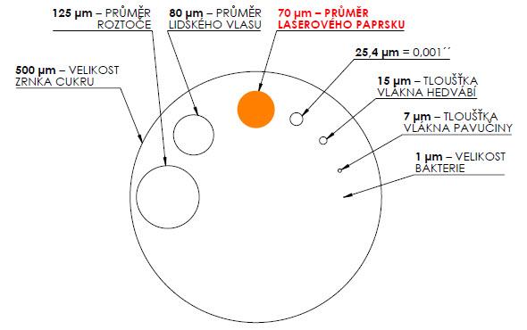 Obr Porovnání průměru paprsku sjinými subjekty