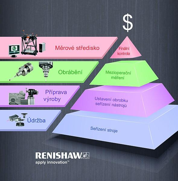 Pyramida produktivní výroby